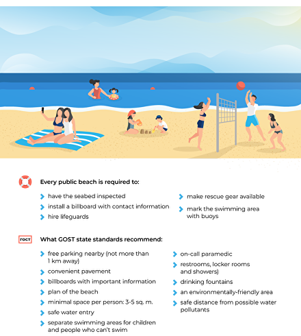 By the rules: How to choose a beach