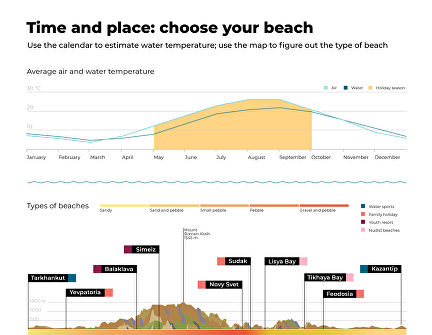 Time and place: choose your beach