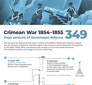 Defense of Sevastopol in 1854-1855: resistance in the face of superior enemy forces