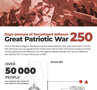 Defense of Sevastopol 1941-1942: heroism and courage of defenders and residents